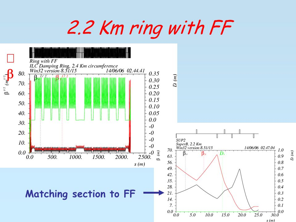 2.2 Km ring with FF  Matching section to FF