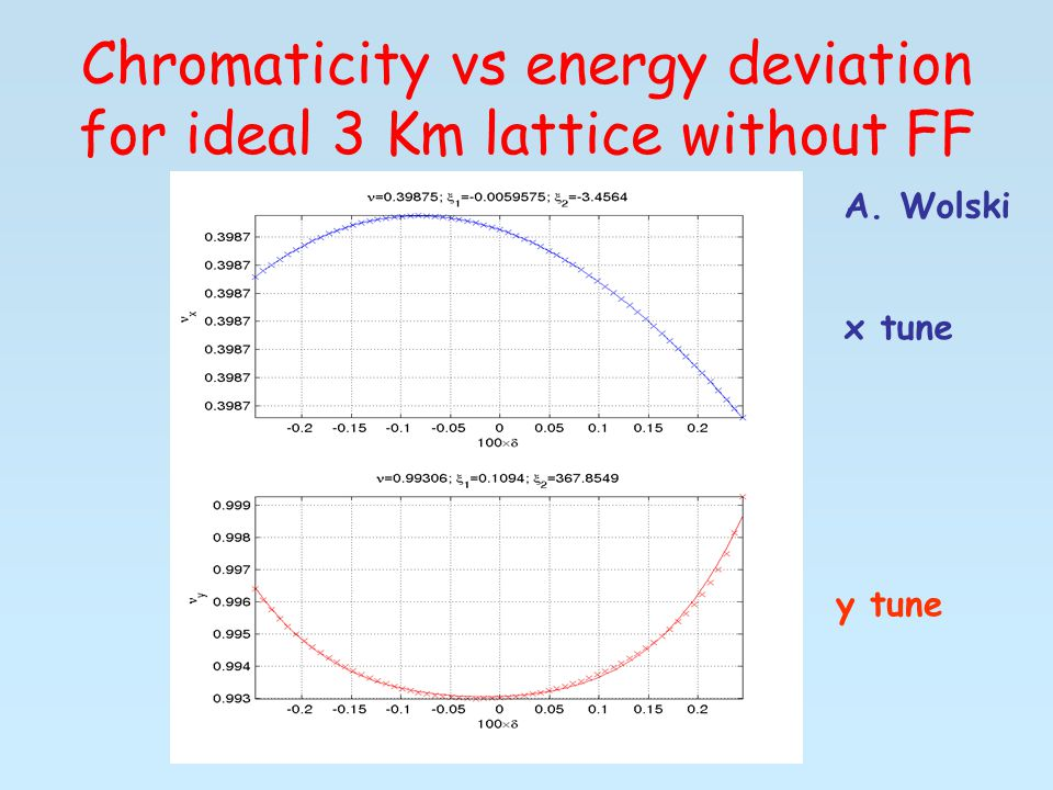 Chromaticity vs energy deviation for ideal 3 Km lattice without FF x tune y tune A. Wolski
