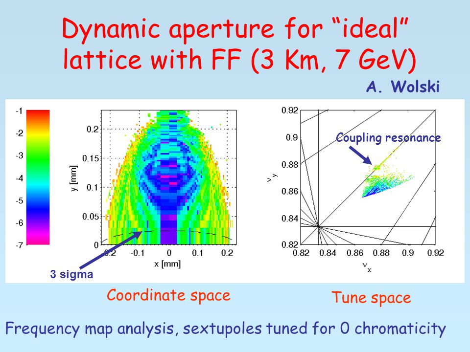 Dynamic aperture for ideal lattice with FF (3 Km, 7 GeV) A.