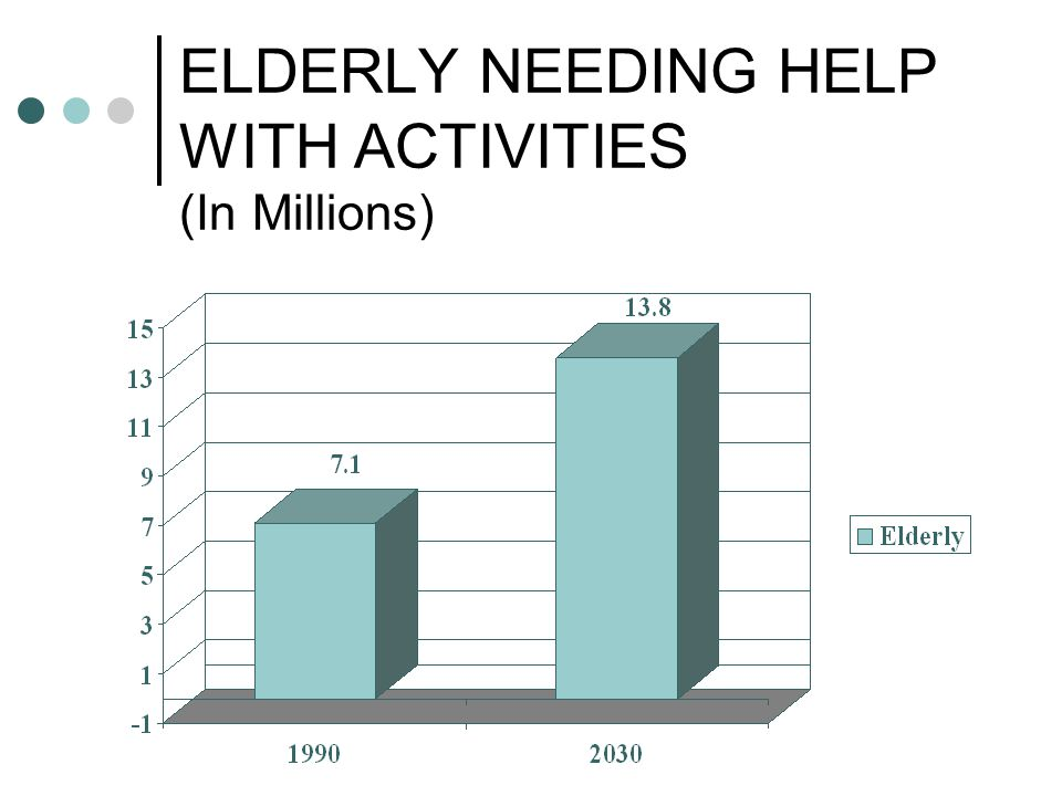 ELDERLY NEEDING HELP WITH ACTIVITIES (In Millions)