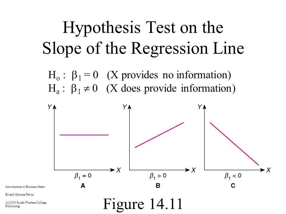 Hypothesis Test on the Slope of the Regression Line H o :  1 = 0 (X provides no information) H a :  1  0 (X does provide information) Figure Introduction to Business Statistics, 5e Kvanli/Guynes/Pavur (c)2000 South-Western College Publishing