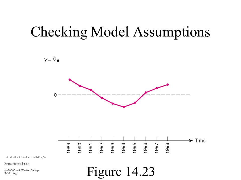 Checking Model Assumptions Figure Introduction to Business Statistics, 5e Kvanli/Guynes/Pavur (c)2000 South-Western College Publishing