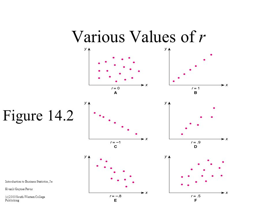 Various Values of r Figure 14.2 Introduction to Business Statistics, 5e Kvanli/Guynes/Pavur (c)2000 South-Western College Publishing