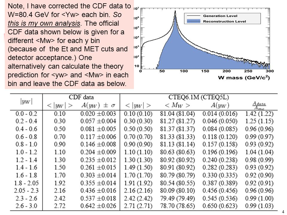 14 Note, I have corrected the CDF data to W=80.4 GeV for each bin.