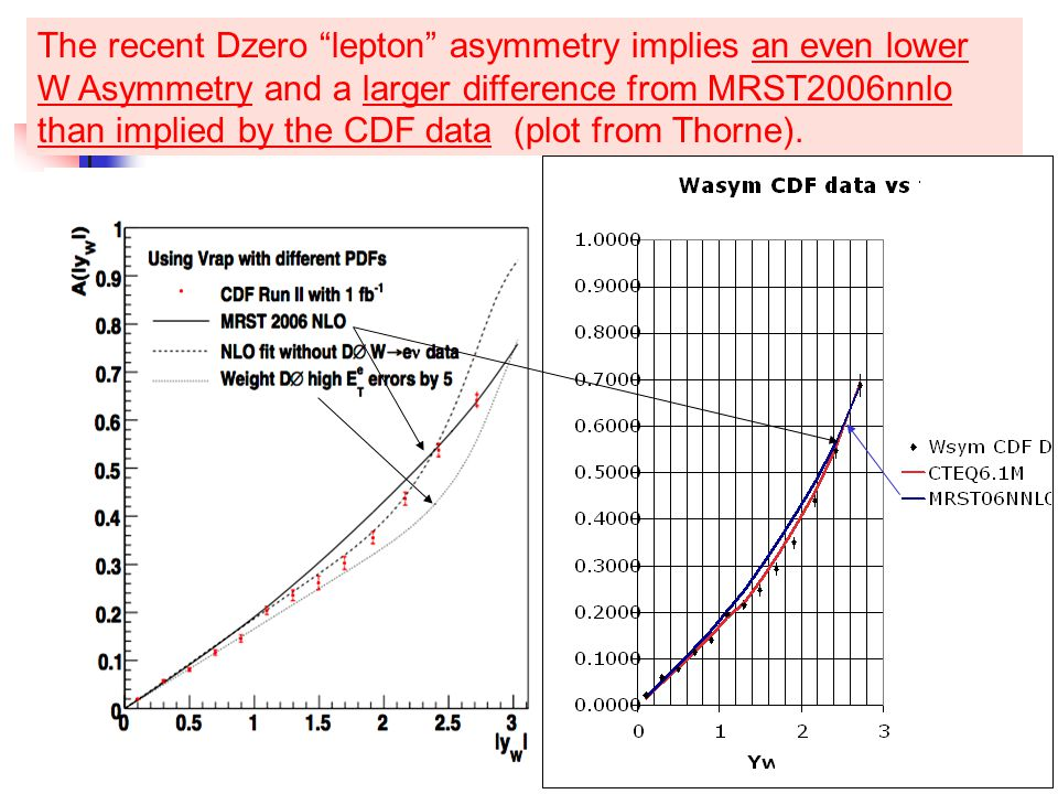 15 The recent Dzero lepton asymmetry implies an even lower W Asymmetry and a larger difference from MRST2006nnlo than implied by the CDF data (plot from Thorne).