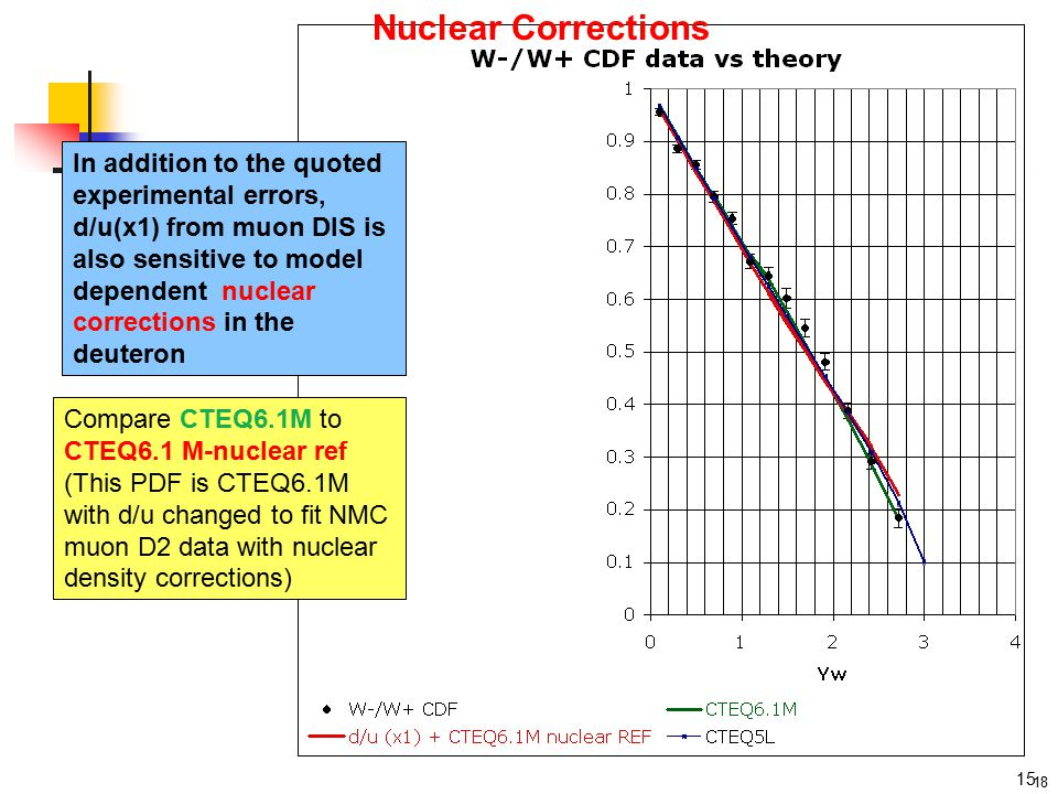 18 Nuclear Corrections In addition to the quoted experimental errors, d/u(x1) from muon DIS is also sensitive to model dependent nuclear corrections in the deuteron Compare CTEQ6.1M to CTEQ6.1 M-nuclear ref (This PDF is CTEQ6.1M with d/u changed to fit NMC muon D2 data with nuclear density corrections) 15