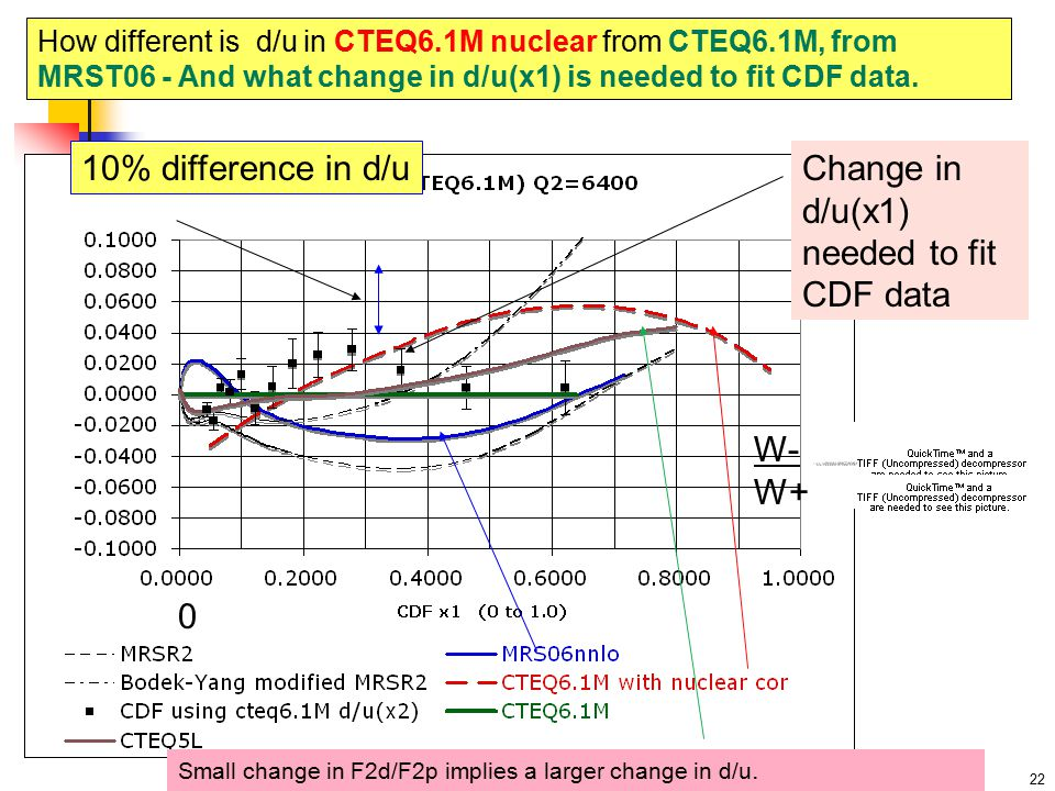 % difference in d/u How different is d/u in CTEQ6.1M nuclear from CTEQ6.1M, from MRST06 - And what change in d/u(x1) is needed to fit CDF data.