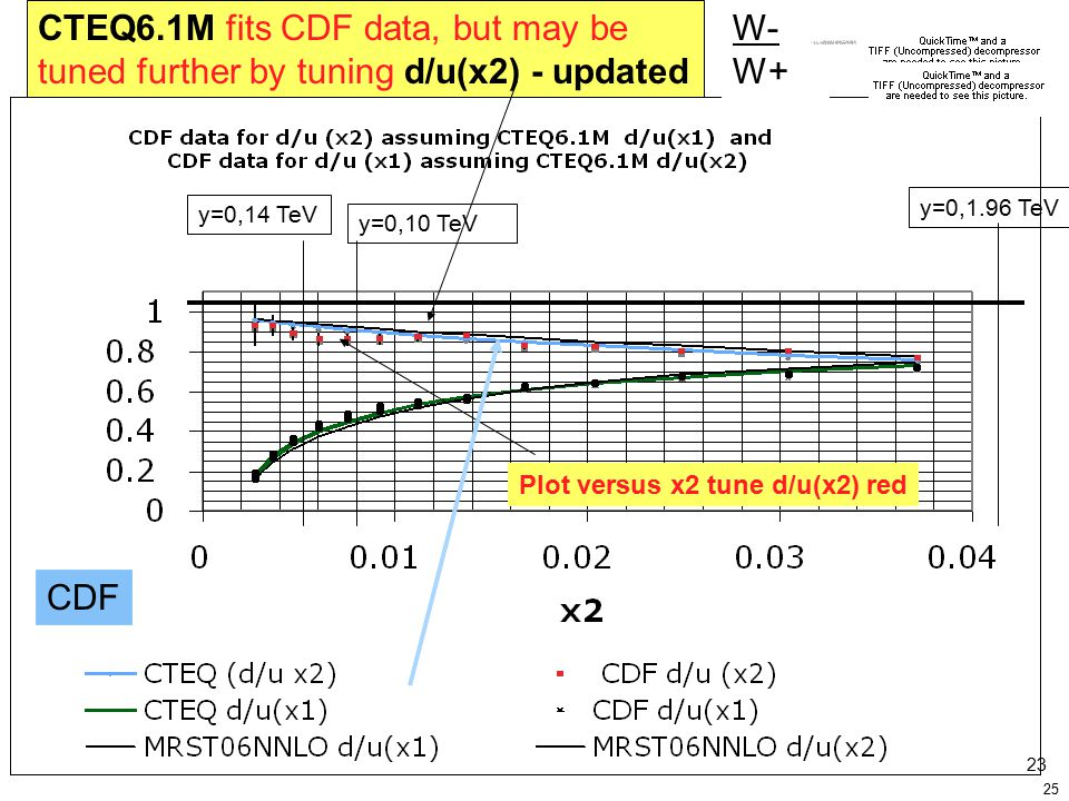25 W- W+ Plot versus x2 tune d/u(x2) red CTEQ6.1M fits CDF data, but may be tuned further by tuning d/u(x2) - updated y=0,1.96 TeV y=0,10 TeV y=0,14 TeV 23 CDF