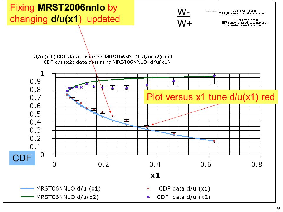 26 W- W+ Fixing MRST2006nnlo by changing d/u(x1) updated Plot versus x1 tune d/u(x1) red CDF