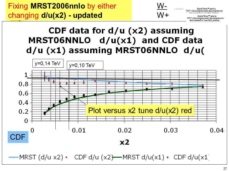 27 W- W+ Fixing MRST2006nnlo by either changing d/u(x2) - updated Plot versus x2 tune d/u(x2) red y=0,10 TeV y=0,14 TeV CDF
