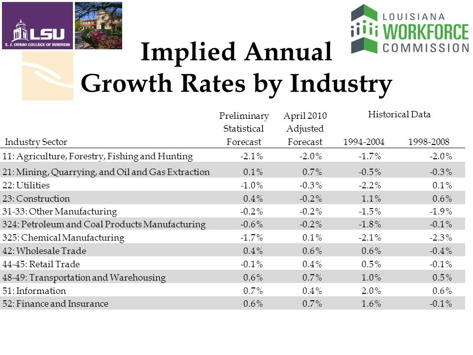 Implied Annual Growth Rates by Industry PreliminaryApril 2010 Historical Data StatisticalAdjusted Industry SectorForecast : Agriculture, Forestry, Fishing and Hunting-2.1%-2.0%-1.7%-2.0% 21: Mining, Quarrying, and Oil and Gas Extraction0.1%0.7%-0.5%-0.3% 22: Utilities-1.0%-0.3%-2.2%0.1% 23: Construction0.4%-0.2%1.1%0.6% 31-33: Other Manufacturing-0.2% -1.5%-1.9% 324: Petroleum and Coal Products Manufacturing-0.6%-0.2%-1.8%-0.1% 325: Chemical Manufacturing-1.7%0.1%-2.1%-2.3% 42: Wholesale Trade0.4%0.6% -0.4% 44-45: Retail Trade-0.1%0.4%0.5%-0.1% 48-49: Transportation and Warehousing0.6%0.7%1.0%0.5% 51: Information0.7%0.4%2.0%0.6% 52: Finance and Insurance0.6%0.7%1.6%-0.1%