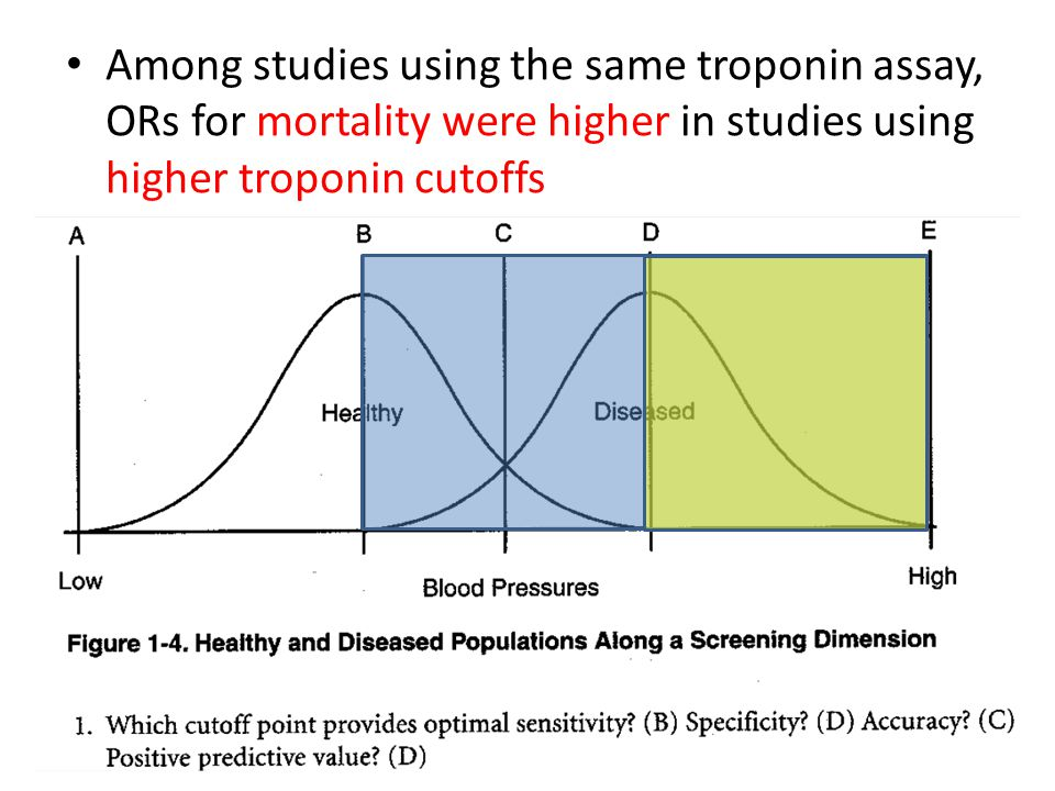 Among studies using the same troponin assay, ORs for mortality were higher in studies using higher troponin cutoffs
