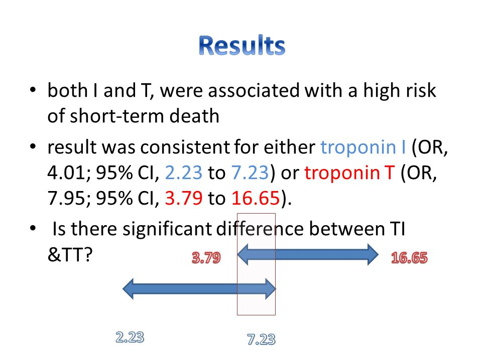 both I and T, were associated with a high risk of short-term death result was consistent for either troponin I (OR, 4.01; 95% CI, 2.23 to 7.23) or troponin T (OR, 7.95; 95% CI, 3.79 to 16.65).