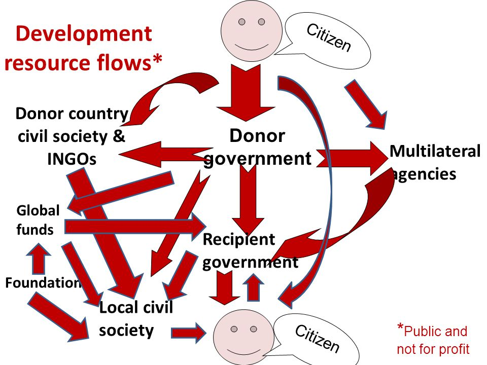 Development resource flows* Donor country civil society & INGOs Donor government Multilateral agencies Citizen Local civil society Citizen Recipient government Foundations Global funds * Public and not for profit