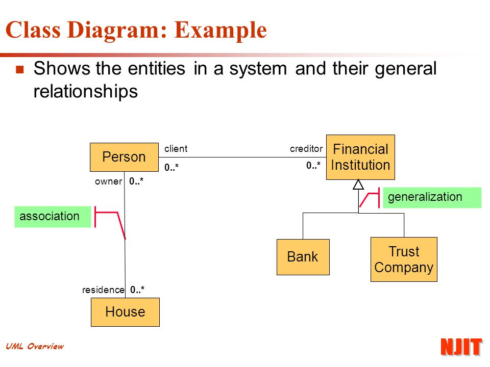 Uml overview unified modeling language basic concepts ppt download 25 uml overview class diagram example shows the entities in a system and their general relationships generalization association person house residence0 ccuart Images