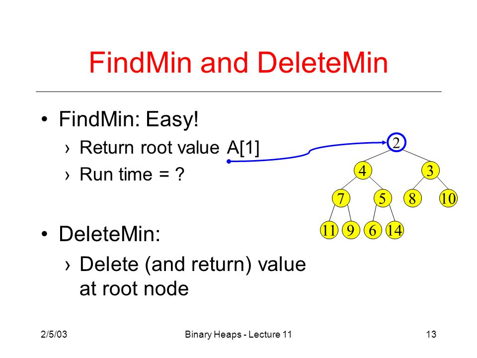 2/5/03Binary Heaps - Lecture 1113 FindMin and DeleteMin FindMin: Easy.