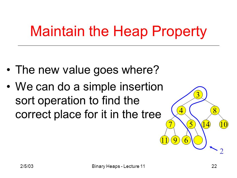 2/5/03Binary Heaps - Lecture 1122 Maintain the Heap Property The new value goes where.