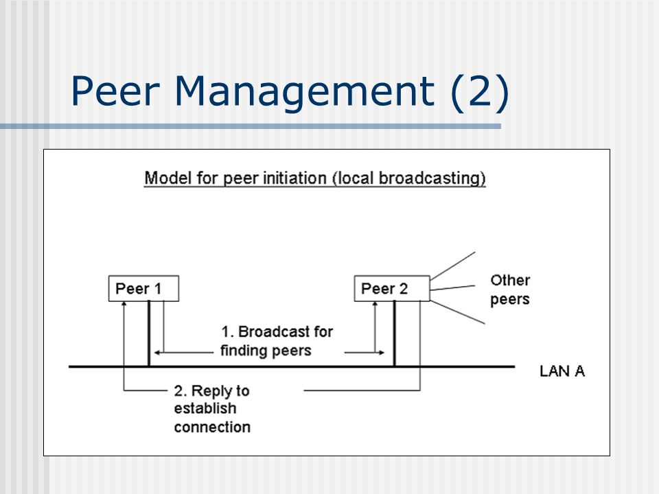 Peer Management (2)
