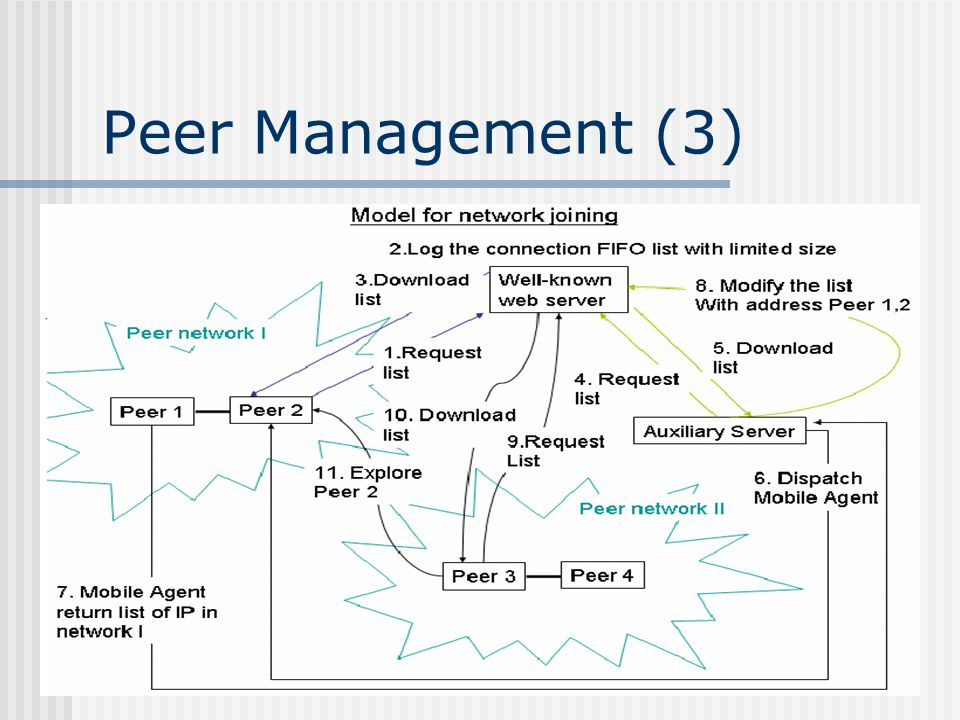 Peer Management (3)