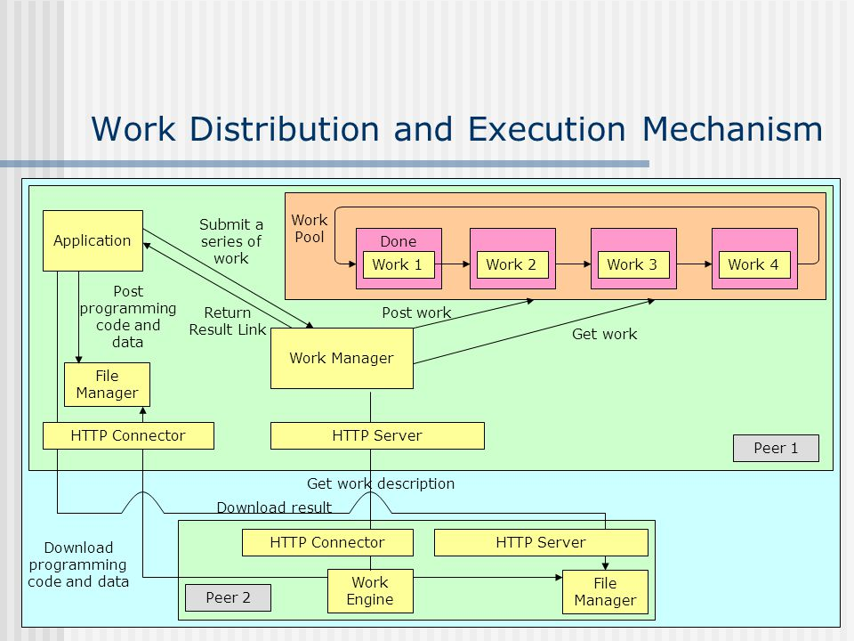 Work Distribution and Execution Mechanism Work 2Work 3Work 4 Done Work 1 Application Work Manager File Manager Work Engine HTTP Server HTTP Connector HTTP Server Get work description Download result Download programming code and data Get work Post work Work Pool Submit a series of work Return Result Link Post programming code and data Peer 1 Peer 2