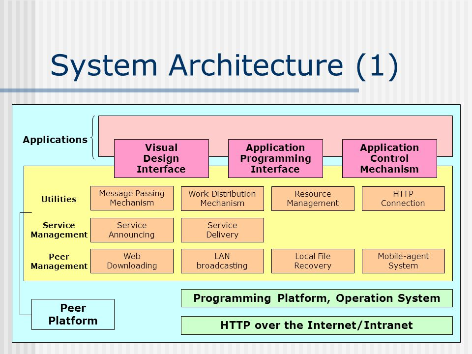System Architecture (1) HTTP over the Internet/Intranet Programming Platform, Operation System Web Downloading Local File Recovery Mobile-agent System LAN broadcasting Message Passing Mechanism Service Announcing Work Distribution Mechanism Resource Management HTTP Connection Service Delivery Peer Management Service Management Application Programming Interface Visual Design Interface Application Control Mechanism Utilities Applications Peer Platform