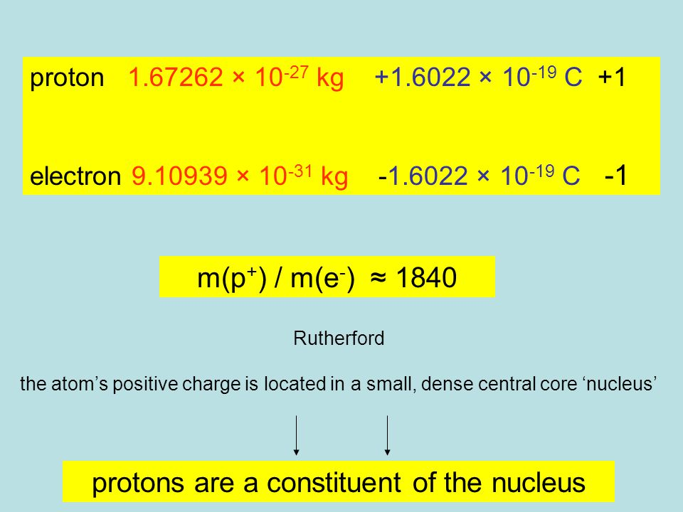 proton 1.67262 × 10 -27 kg +1.6022 × 10 -19 C +1 electron 9.10939 × 10 -31 kg -1.6022 × 10 -19 C -1 m(p + ) / m(e - ) ≈ 1840 Rutherford the atom's positive charge is located in a small, dense central core 'nucleus' protons are a constituent of the nucleus