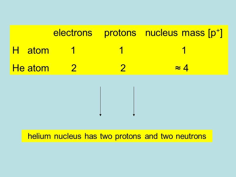 electrons protons nucleus mass [p + ] H atom 1 1 1 He atom 2 2 ≈ 4 helium nucleus has two protons and two neutrons