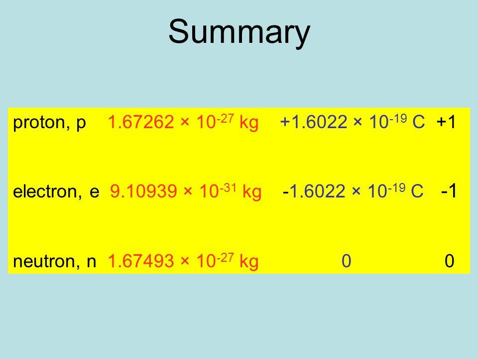 proton, p 1.67262 × 10 -27 kg +1.6022 × 10 -19 C +1 electron, e 9.10939 × 10 -31 kg -1.6022 × 10 -19 C -1 neutron, n 1.67493 × 10 -27 kg 0 0 Summary