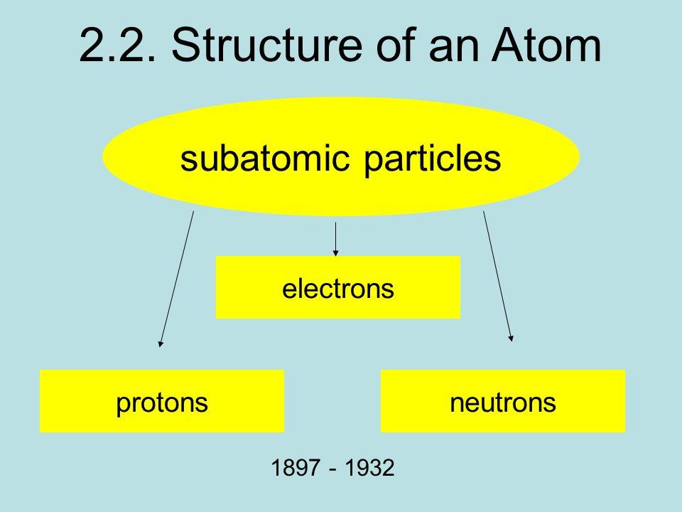 2.2. Structure of an Atom subatomic particles electrons protonsneutrons 1897 - 1932