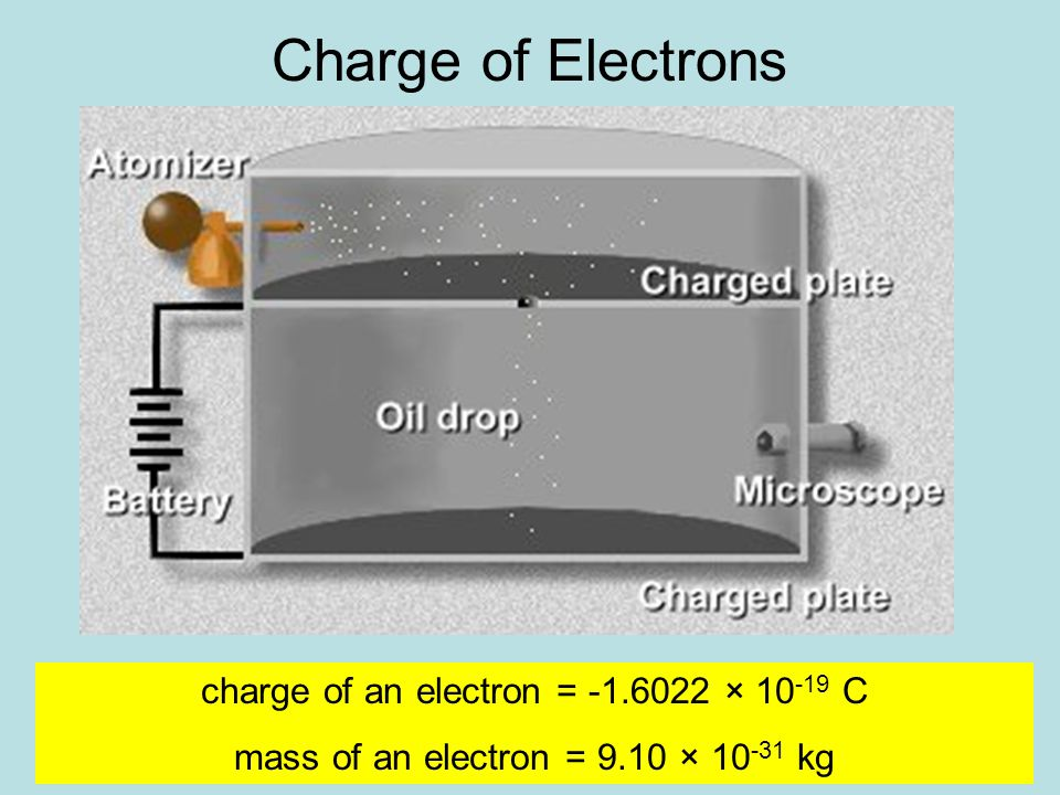 Charge of Electrons charge of an electron = -1.6022 × 10 -19 C mass of an electron = 9.10 × 10 -31 kg