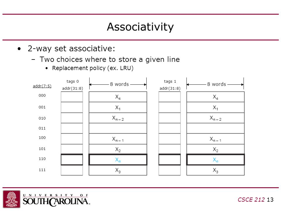 CSCE Associativity 2-way set associative: –Two choices where to store a given line Replacement policy (ex.