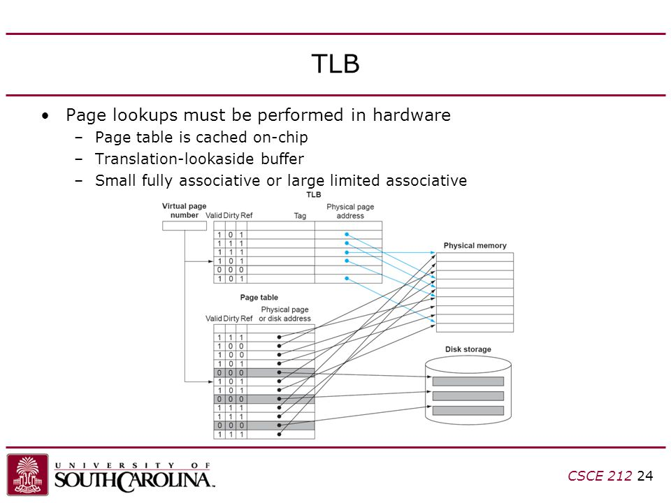 CSCE TLB Page lookups must be performed in hardware –Page table is cached on-chip –Translation-lookaside buffer –Small fully associative or large limited associative