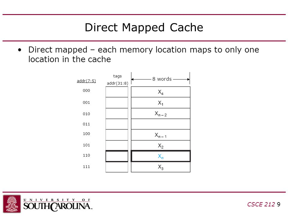CSCE Direct Mapped Cache Direct mapped – each memory location maps to only one location in the cache 8 words tags addr(31:8) addr(7:5)