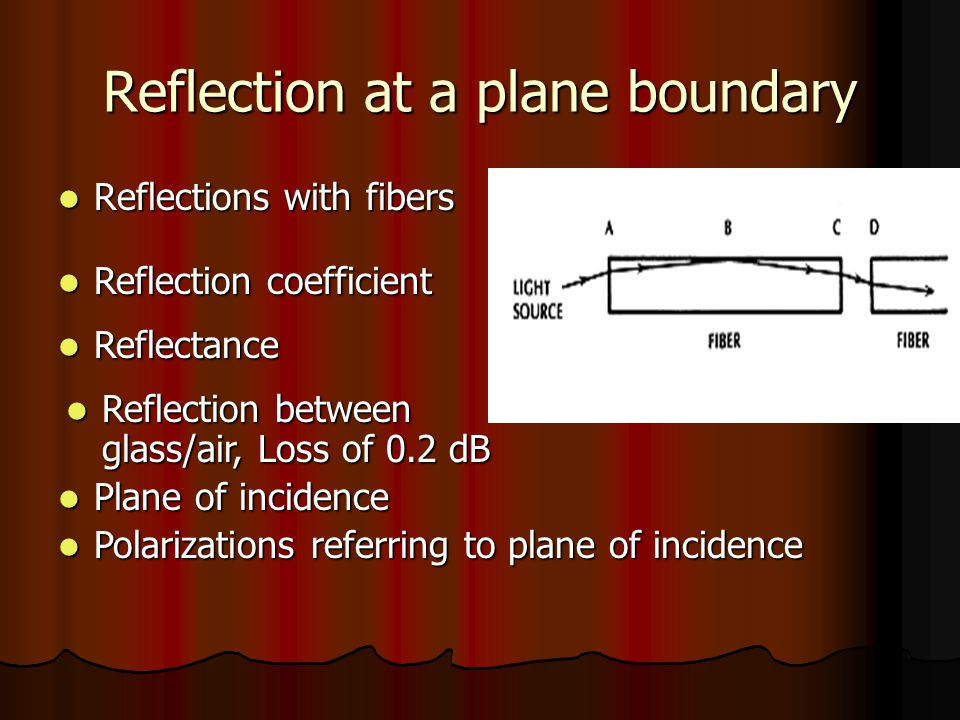 Reflection at a plane boundary Reflections with fibers Reflections with fibers Reflection coefficient Reflection coefficient Reflectance Reflectance Plane of incidence Plane of incidence Reflection between glass/air, Loss of 0.2 dB Reflection between glass/air, Loss of 0.2 dB Polarizations referring to plane of incidence Polarizations referring to plane of incidence