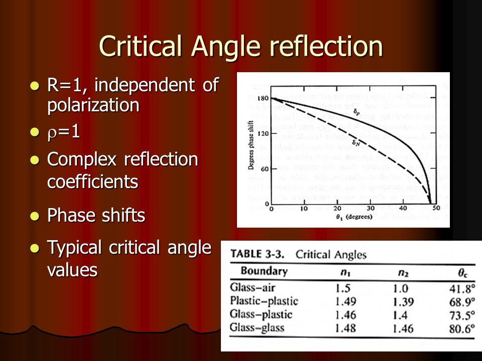 Critical Angle reflection R=1, independent of polarization R=1, independent of polarization  =1  =1 Complex reflection coefficients Complex reflection coefficients Phase shifts Phase shifts Typical critical angle values Typical critical angle values