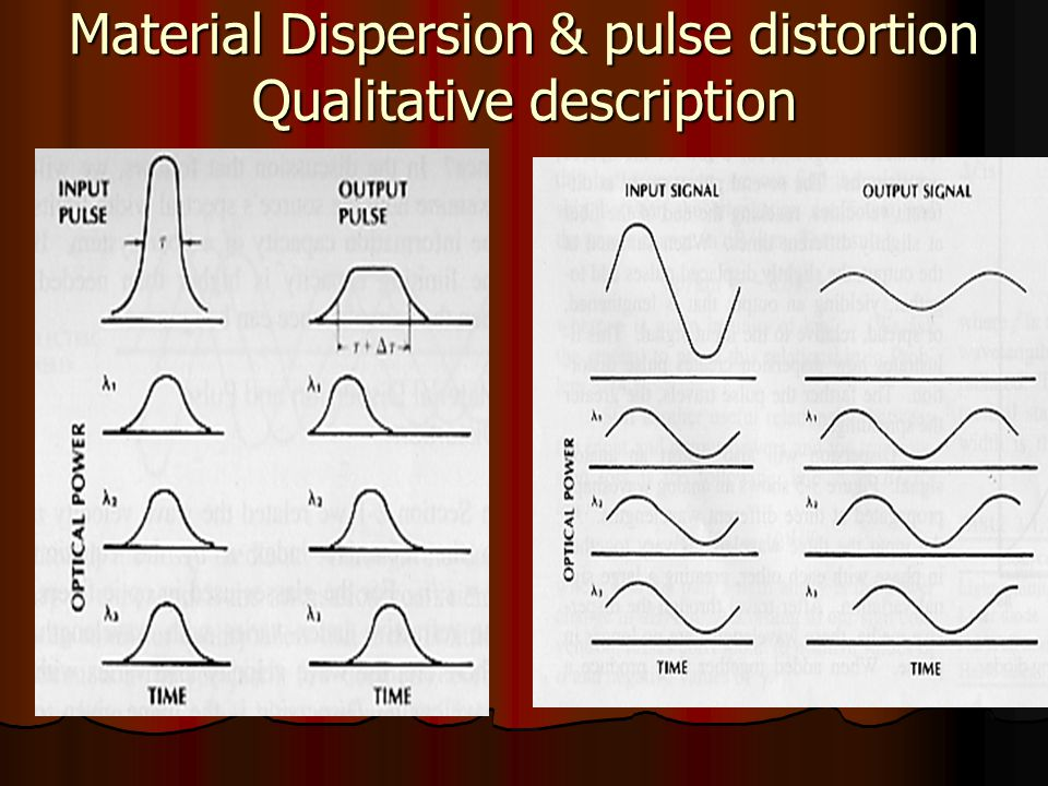 Material Dispersion & pulse distortion Qualitative description