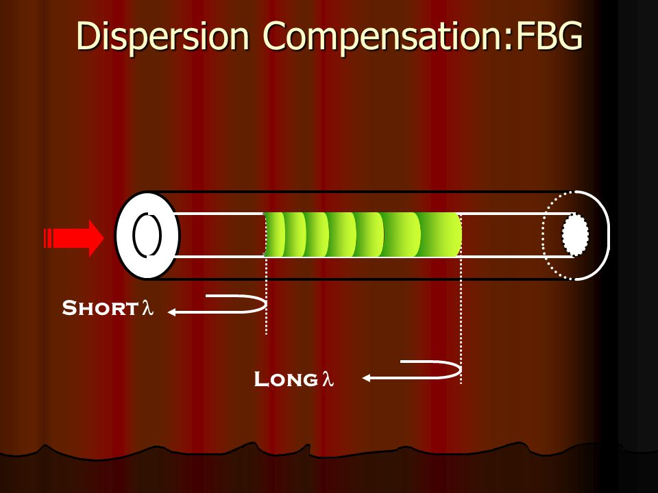 Dispersion Compensation:FBG Short Long