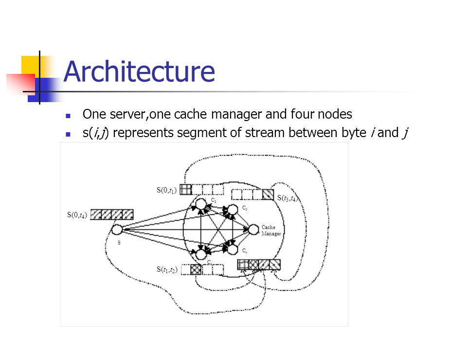 Architecture One server,one cache manager and four nodes s(i,j) represents segment of stream between byte i and j S(0,t 4 ) S(0,t 1 ) S(t 3,t 4 ) S(t 1,t 2 ) C1C1 C2C2 C3C3 CxCx S Cache Manager