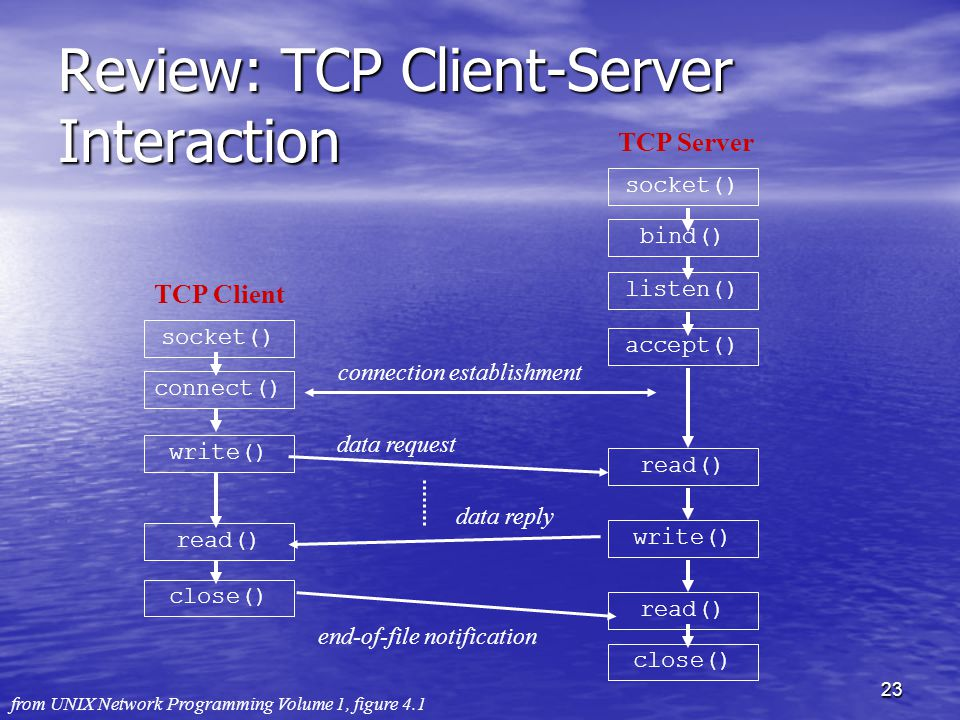 23 Review: TCP Client-Server Interaction socket() bind() listen() accept() write() read() TCP Server close() socket() TCP Client connect() write() read() close() connection establishment data request data reply end-of-file notification from UNIX Network Programming Volume 1, figure 4.1