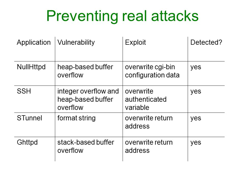 Preventing real attacks ApplicationVulnerabilityExploitDetected.