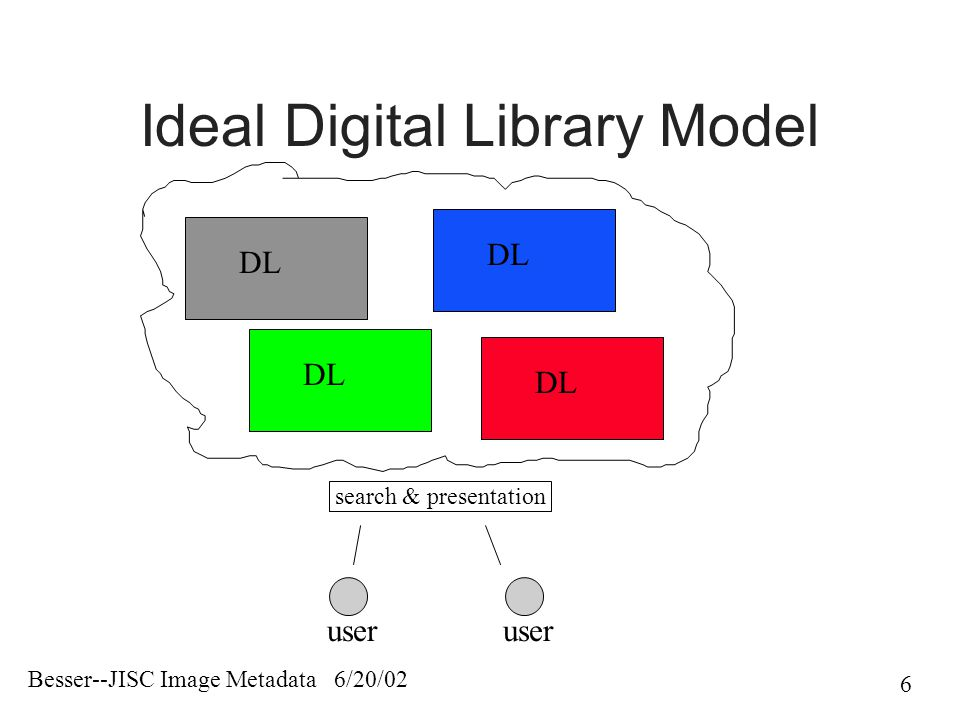 Besser--JISC Image Metadata 6/20/02 6 Ideal Digital Library Model DL user search & presentation