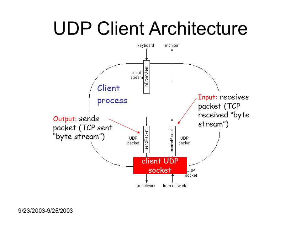 9/23/2003-9/25/2003 UDP Client Architecture Output: sends packet (TCP sent byte stream ) Input: receives packet (TCP received byte stream ) Client process client UDP socket