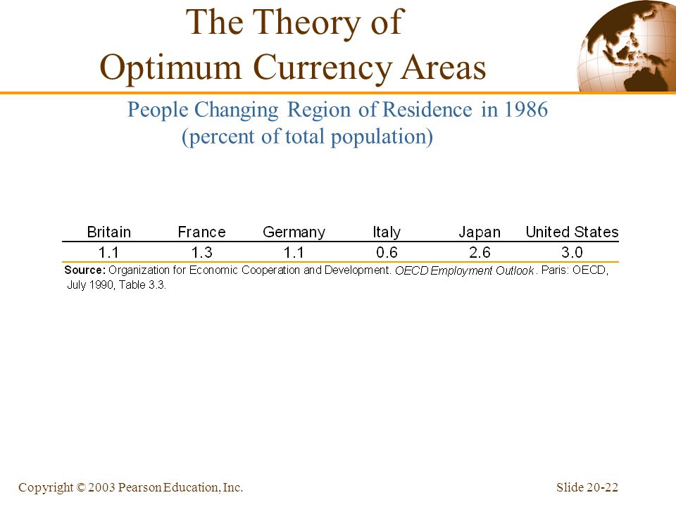 Slide 20-22Copyright © 2003 Pearson Education, Inc.