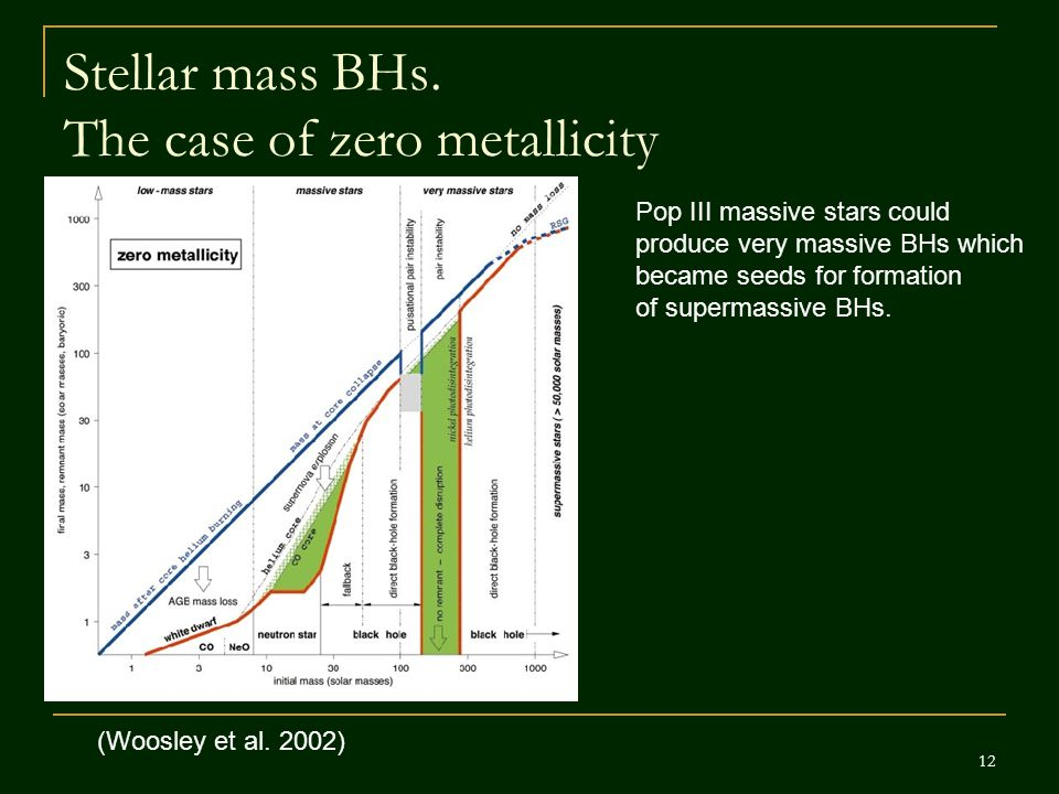 12 Stellar mass BHs. The case of zero metallicity (Woosley et al.
