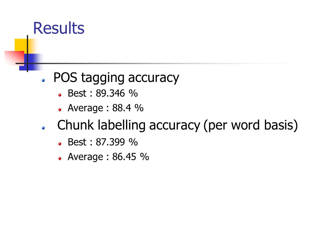 Results POS tagging accuracy Best : % Average : 88.4 % Chunk labelling accuracy (per word basis) Best : % Average : %