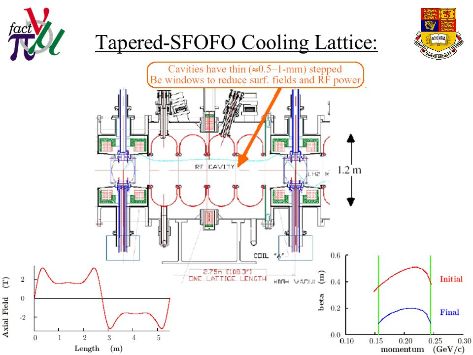 Tapered-SFOFO Cooling Lattice: (R. Palmer – BNL)