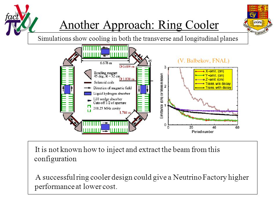Another Approach: Ring Cooler Simulations show cooling in both the transverse and longitudinal planes It is not known how to inject and extract the beam from this configuration A successful ring cooler design could give a Neutrino Factory higher performance at lower cost.