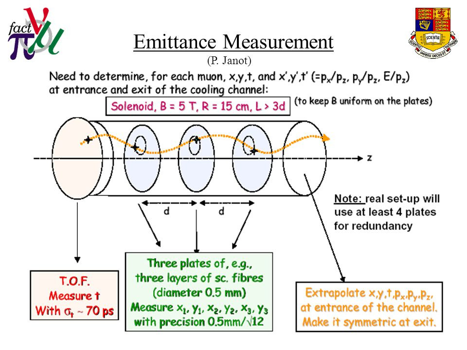 Emittance Measurement (P. Janot)