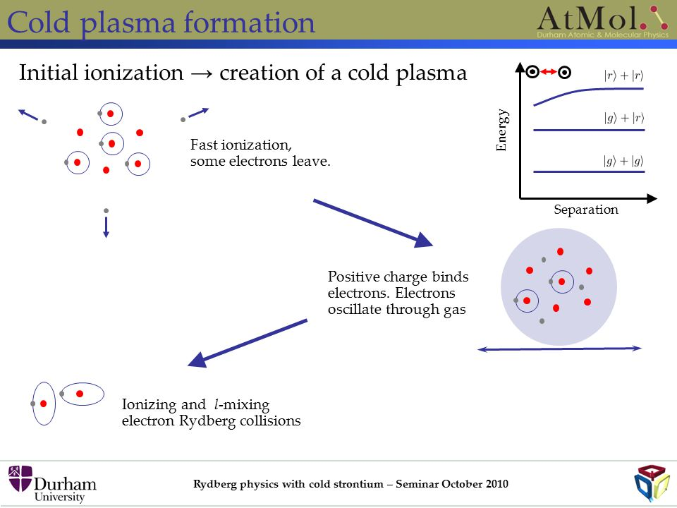 Rydberg physics with cold strontium – Seminar October 2010 Cold plasma formation Initial ionization → creation of a cold plasma Fast ionization, some electrons leave.