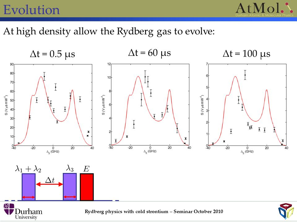 Rydberg physics with cold strontium – Seminar October 2010 Evolution At high density allow the Rydberg gas to evolve: Δt = 0.5 μs Δt = 60 μs Δt = 100 μs